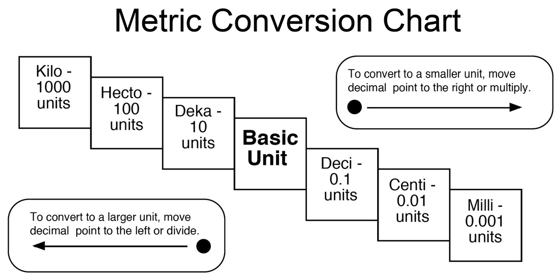 Metric Units Of Length Conversion Chart Image Gallery  Hcpr
